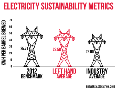 Electricity Sustainability Metrics