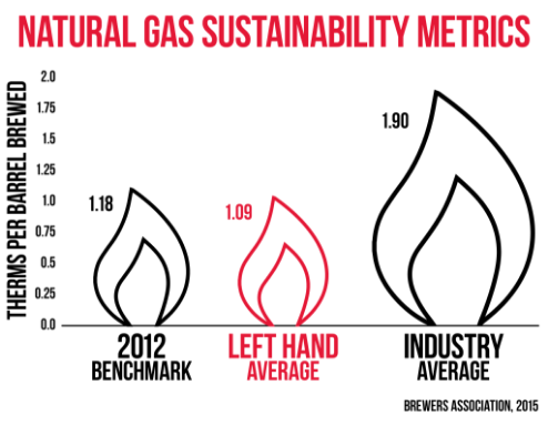 Natural Gas Sustainability Metrics