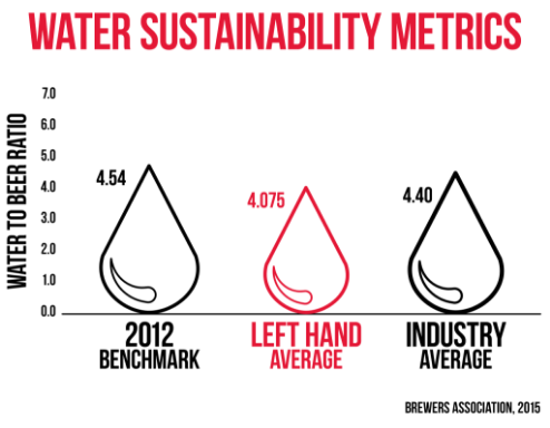 Water Sustainability Metrics